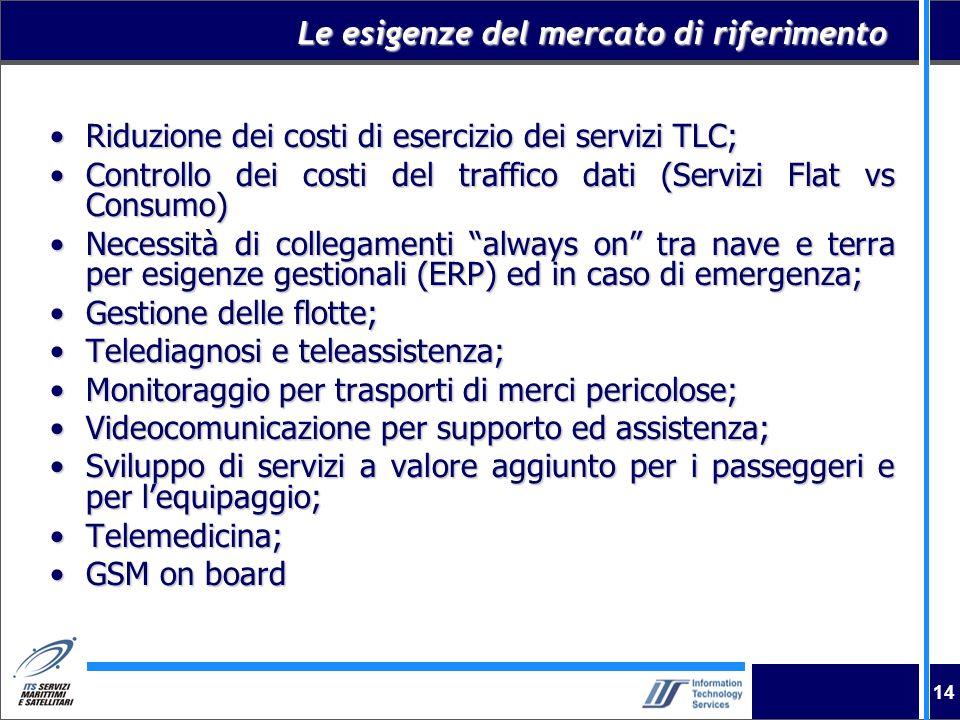14 Le esigenze del mercato di riferimento Riduzione dei costi di esercizio dei servizi TLC;Riduzione dei costi di esercizio dei servizi TLC; Controllo