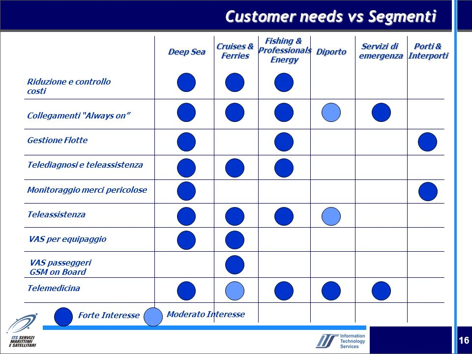 16 Customer needs vs Segmenti Deep Sea Cruises & Ferries Fishing & ProfessionalsEnergy Diporto Servizi di emergenza Porti & Interporti Riduzione e con