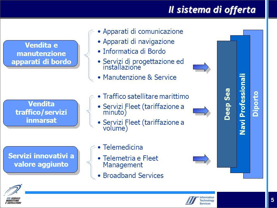 5 Il sistema di offerta Vendita e manutenzione apparati di bordo Vendita traffico/servizi inmarsat Servizi innovativi a valore aggiunto Apparati di co