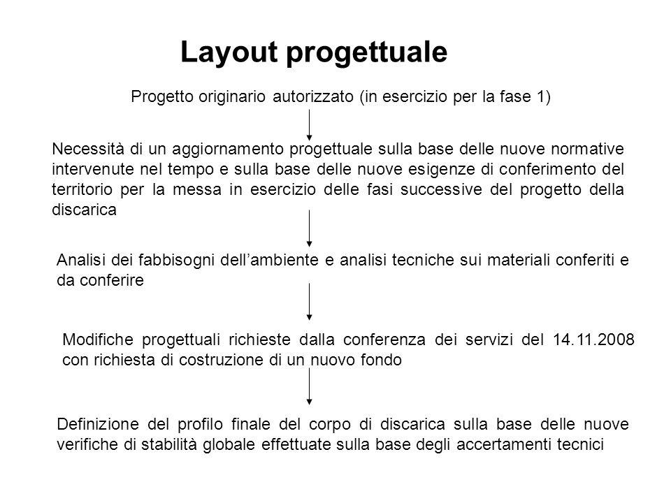 Progetto originario autorizzato (in esercizio per la fase 1) Necessità di un aggiornamento progettuale sulla base delle nuove normative intervenute ne