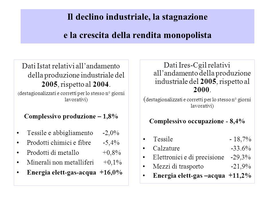 Il declino industriale, la stagnazione e la crescita della rendita monopolista Dati Istat relativi allandamento della produzione industriale del 2005, rispetto al 2004.