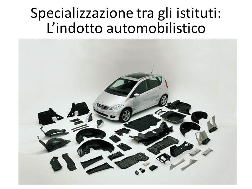 Specializzazione tra gli istituti: Lindotto automobilistico