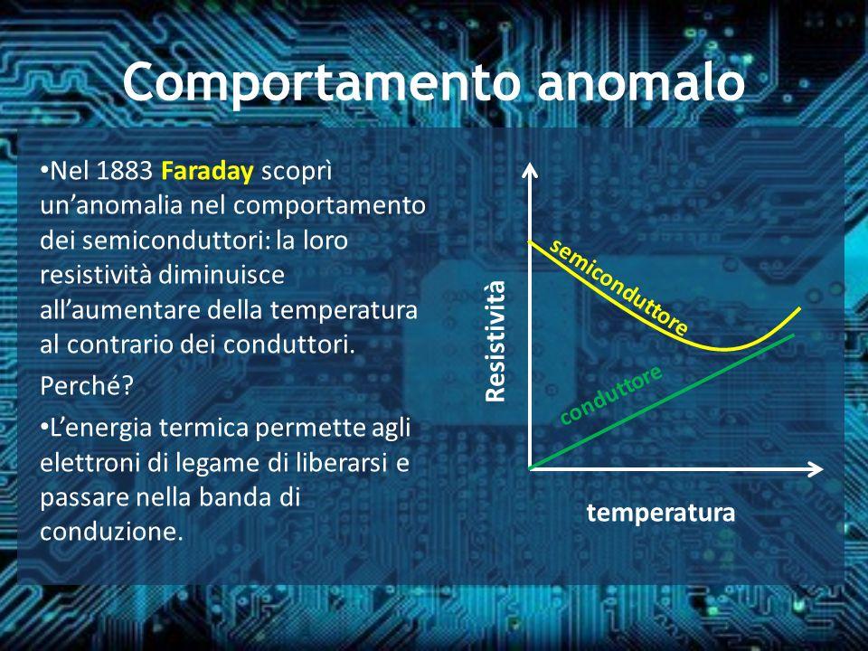 Comportamento anomalo Nel 1883 Faraday scoprì unanomalia nel comportamento dei semiconduttori: la loro resistività diminuisce allaumentare della tempe