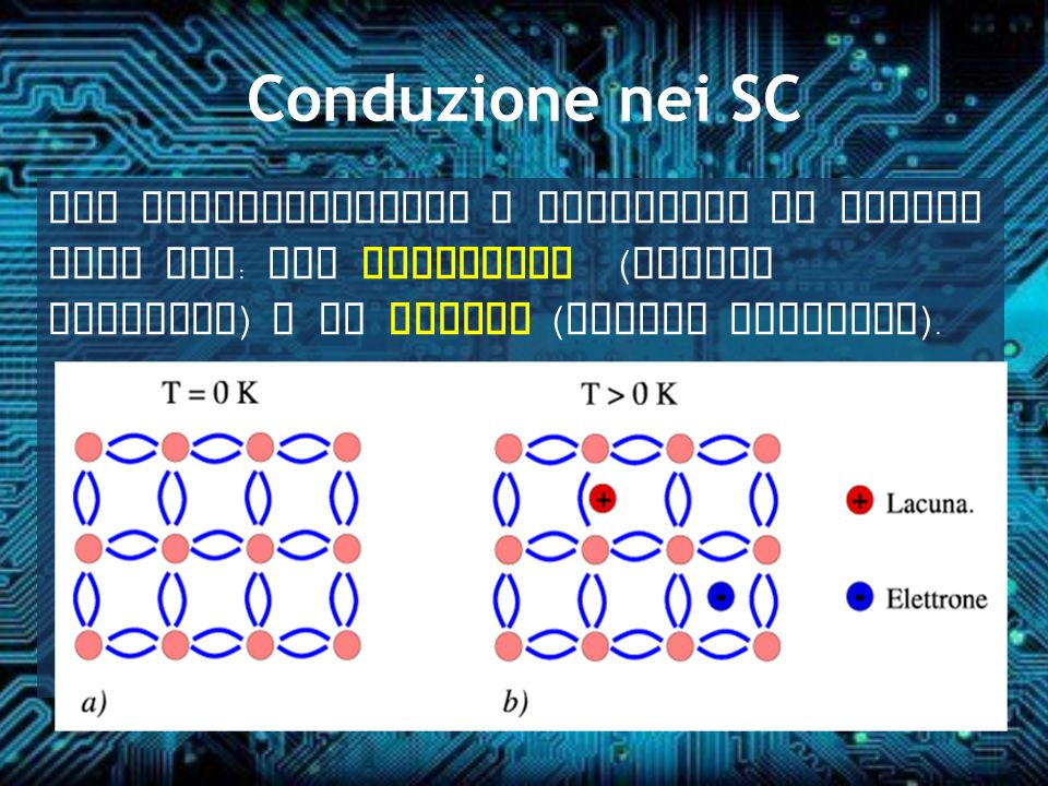 Conduzione nei SC Nei semiconduttori i portatori di carica sono due : gli elettroni ( carica negativa ) e le lacune ( carica positiva ).