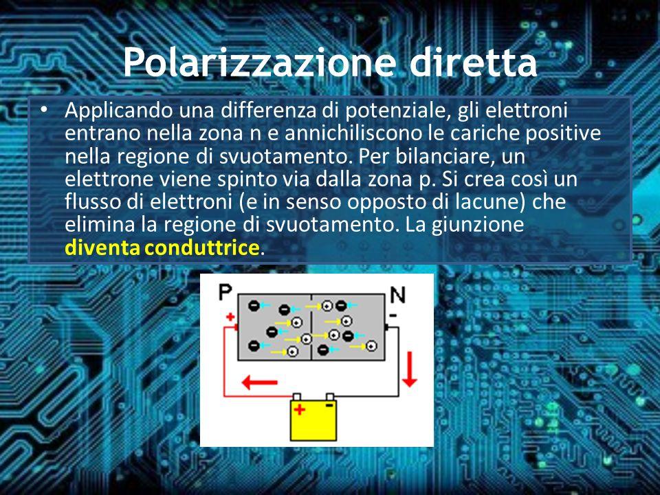 Polarizzazione diretta Applicando una differenza di potenziale, gli elettroni entrano nella zona n e annichiliscono le cariche positive nella regione