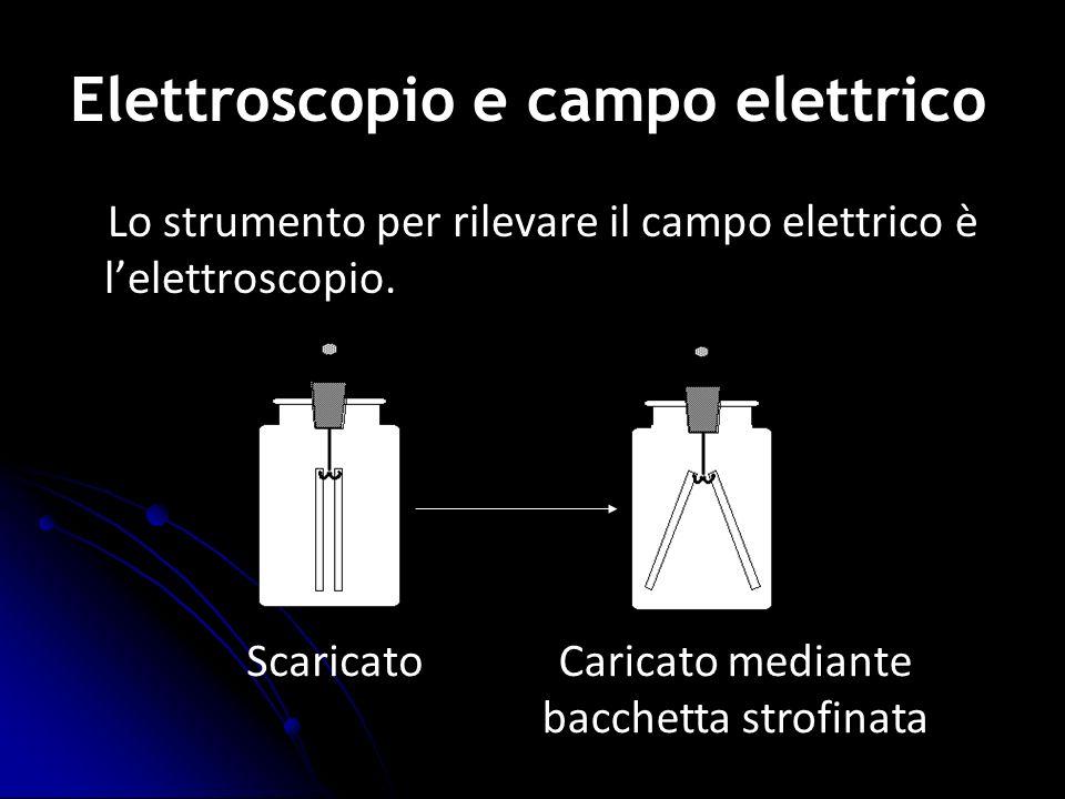 Lo strumento per rilevare il campo elettrico è lelettroscopio. ScaricatoCaricato mediante bacchetta strofinata Elettroscopio e campo elettrico