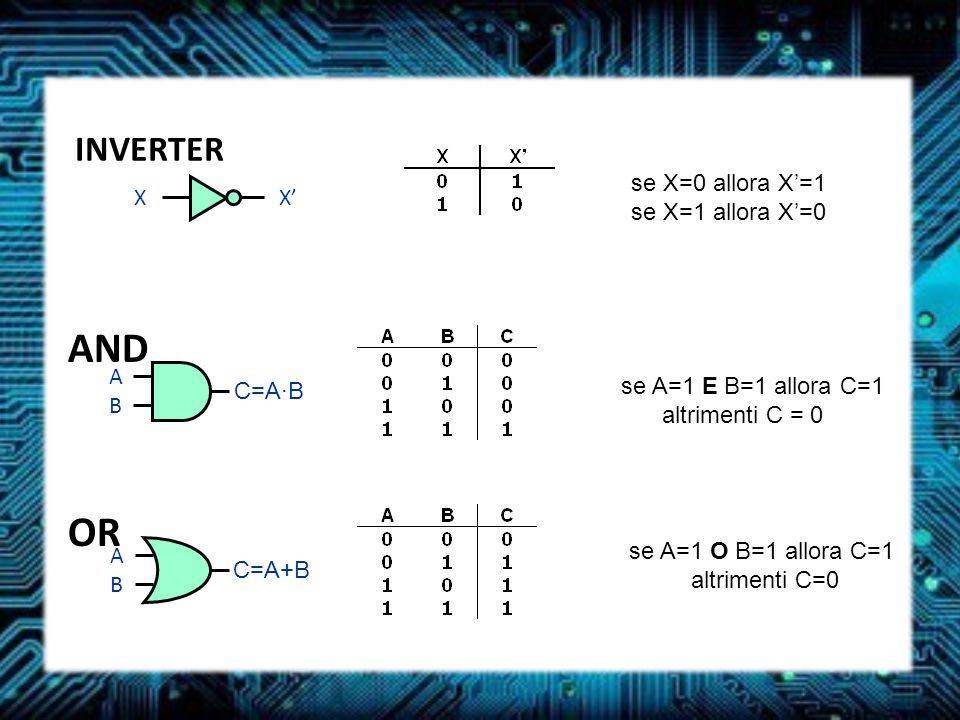 AND OR INVERTER XX se X=0 allora X=1 se X=1 allora X=0 ABAB C=A·B se A=1 E B=1 allora C=1 altrimenti C = 0=0 ABAB C=A+B se A=1 O B=1 allora C=1 altrim