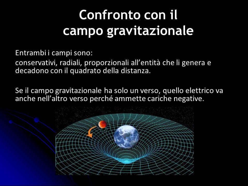 Entrambi i campi sono: conservativi, radiali, proporzionali allentità che li genera e decadono con il quadrato della distanza. Se il campo gravitazion