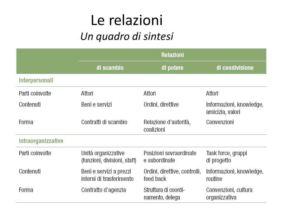 Le relazioni Un quadro di sintesi