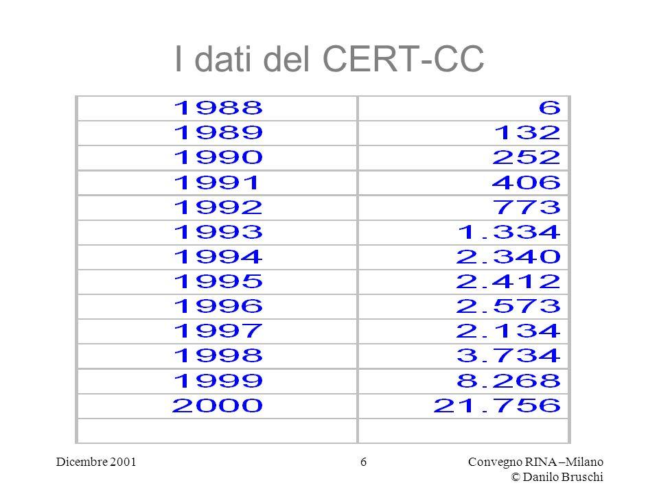 Dicembre 2001Convegno RINA –Milano © Danilo Bruschi 6 I dati del CERT-CC