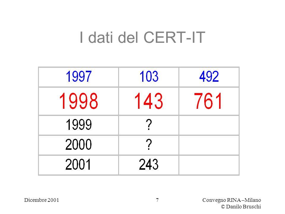 Dicembre 2001Convegno RINA –Milano © Danilo Bruschi 7 I dati del CERT-IT