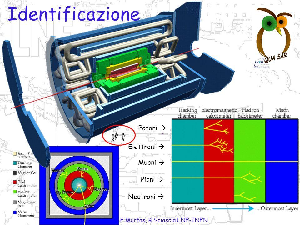 P.Gianotti, F.Murtas, B.Sciascia LNF-INFN A B C D B A C D Come