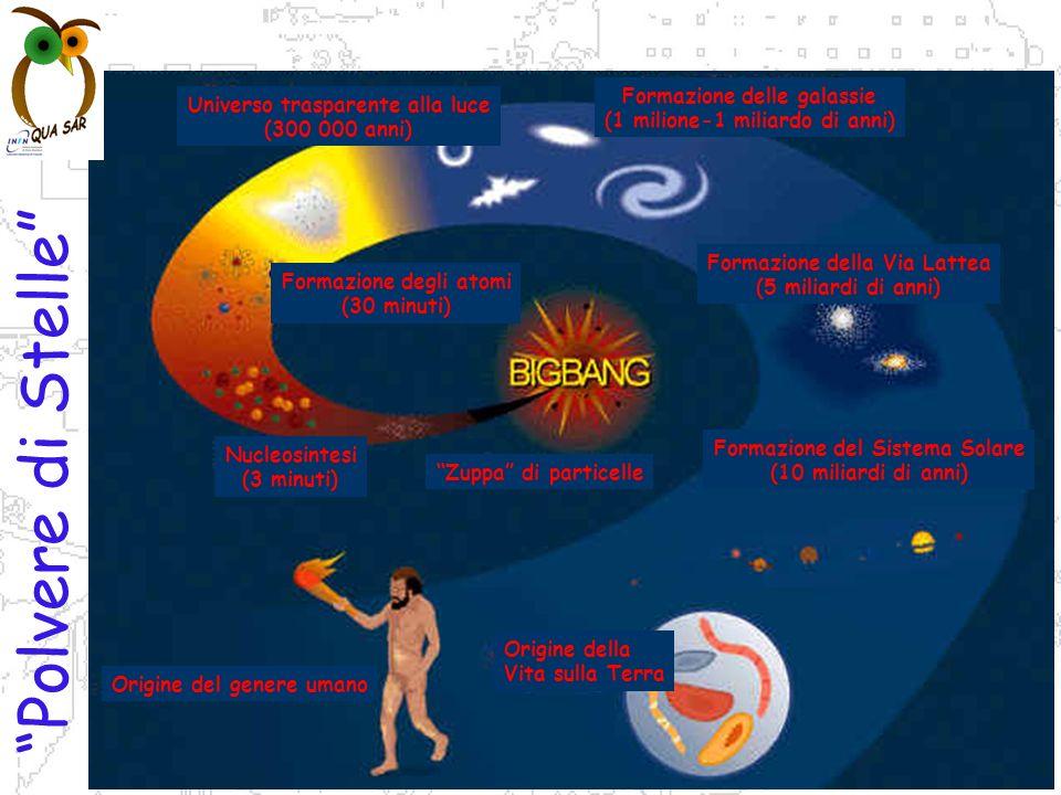 P.Gianotti, F.Murtas, B.Sciascia LNF-INFN Polvere di Stelle Zuppa di particelle Nucleosintesi (3 minuti) Formazione degli atomi (30 minuti) Universo trasparente alla luce (300 000 anni) Formazione delle galassie (1 milione-1 miliardo di anni) Formazione della Via Lattea (5 miliardi di anni) Formazione del Sistema Solare (10 miliardi di anni) Origine della Vita sulla Terra Origine del genere umano