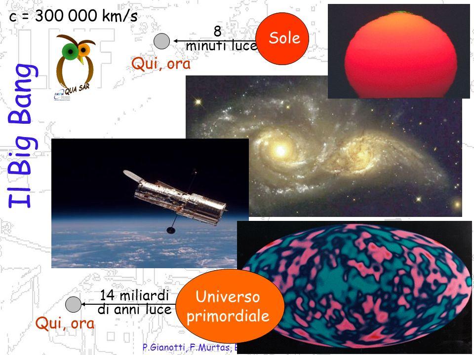 P.Gianotti, F.Murtas, B.Sciascia LNF-INFN Il Big Bang Qui, ora 8 minuti luce Sole c = 300 000 km/s Qui, ora 14 miliardi di anni luce Universo primordiale