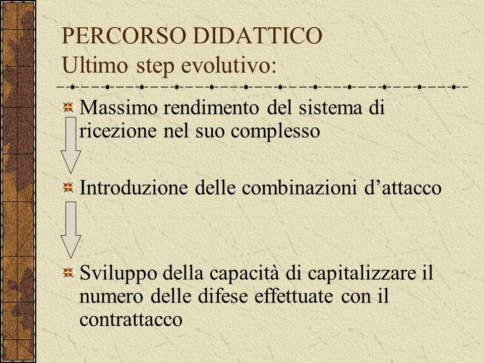 PERCORSO DIDATTICO Ultimo step evolutivo: Massimo rendimento del sistema di ricezione nel suo complesso Introduzione delle combinazioni dattacco Sviluppo della capacità di capitalizzare il numero delle difese effettuate con il contrattacco