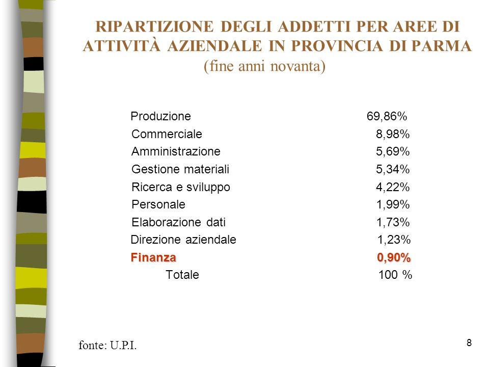 8 RIPARTIZIONE DEGLI ADDETTI PER AREE DI ATTIVITÀ AZIENDALE IN PROVINCIA DI PARMA (fine anni novanta) Produzione 69,86% Commerciale8,98% Amministrazio