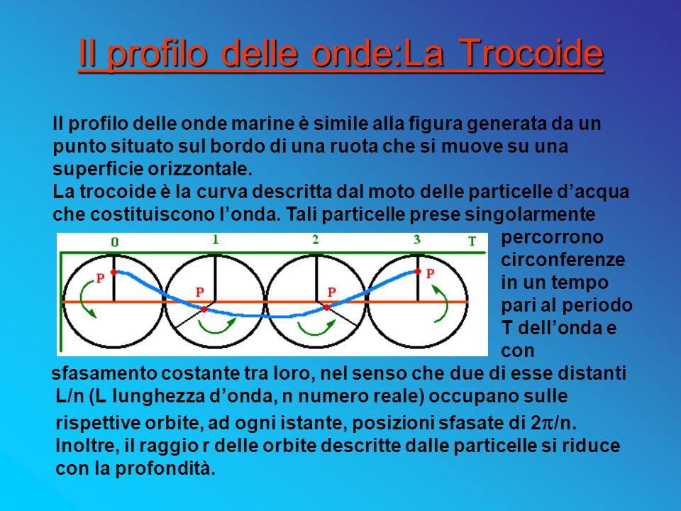 Il profilo delle onde:La Trocoide sfasamento costante tra loro, nel senso che due di esse distanti L/n (L lunghezza donda, n numero reale) occupano su