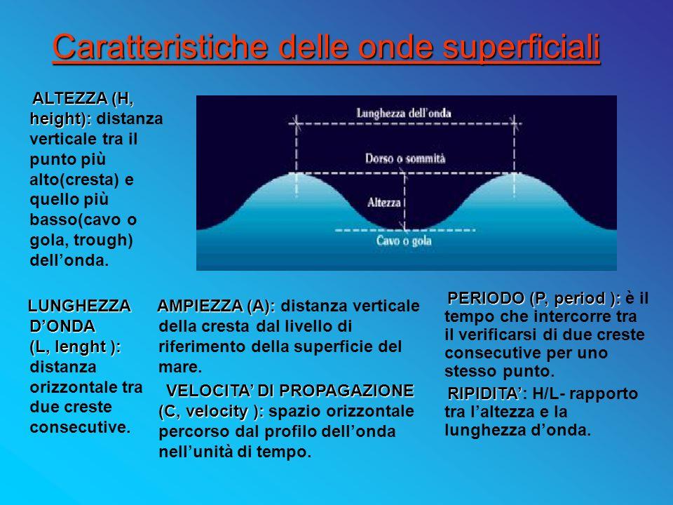 Spesso si parla di onde lunghe o corte, alte o basse.