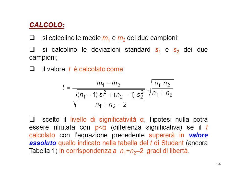 14 CALCOLO: si calcolino le medie m 1 e m 2 dei due campioni; si calcolino le deviazioni standard s 1 e s 2 dei due campioni; il valore t è calcolato come: scelto il livello di significatività α, lipotesi nulla potrà essere rifiutata con p<α (differenza significativa) se il t calcolato con lequazione precedente supererà in valore assoluto quello indicato nella tabella del t di Student (ancora Tabella 1) in corrispondenza a n 1 +n 2 –2 gradi di libertà.