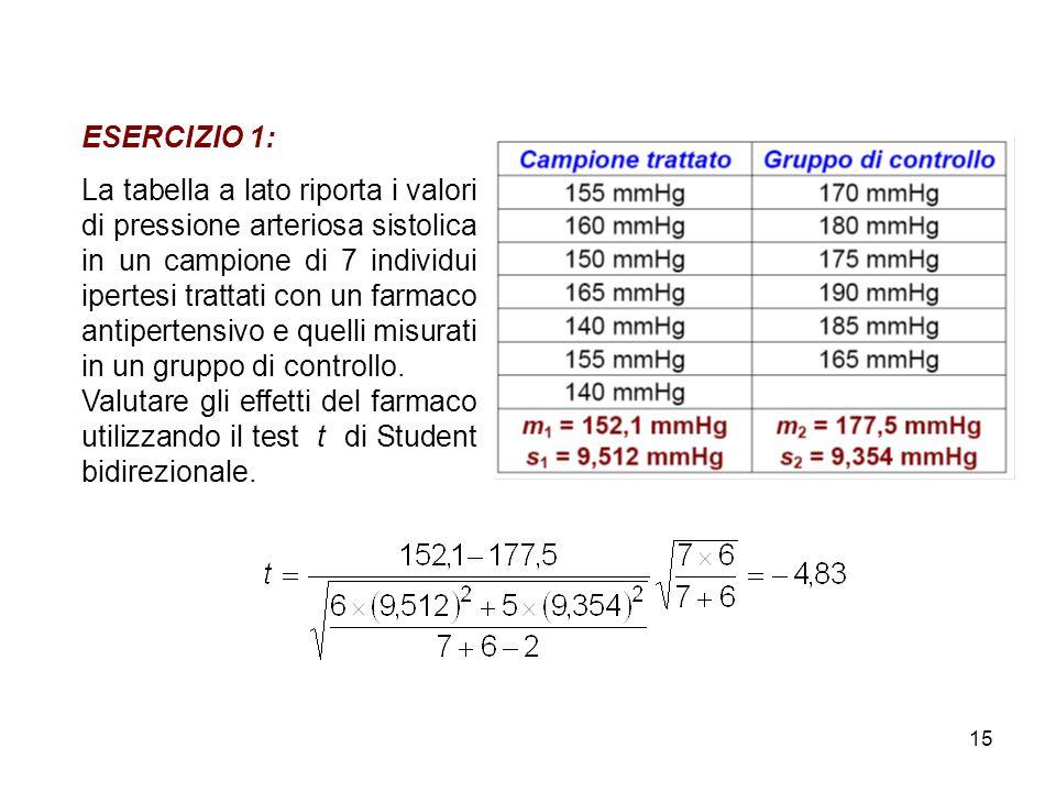 15 ESERCIZIO 1: La tabella a lato riporta i valori di pressione arteriosa sistolica in un campione di 7 individui ipertesi trattati con un farmaco antipertensivo e quelli misurati in un gruppo di controllo.