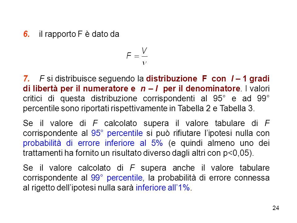 24 6.il rapporto F è dato da 7.