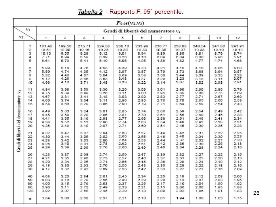 26 Tabella 2 Tabella 2 - Rapporto F: 95° percentile.