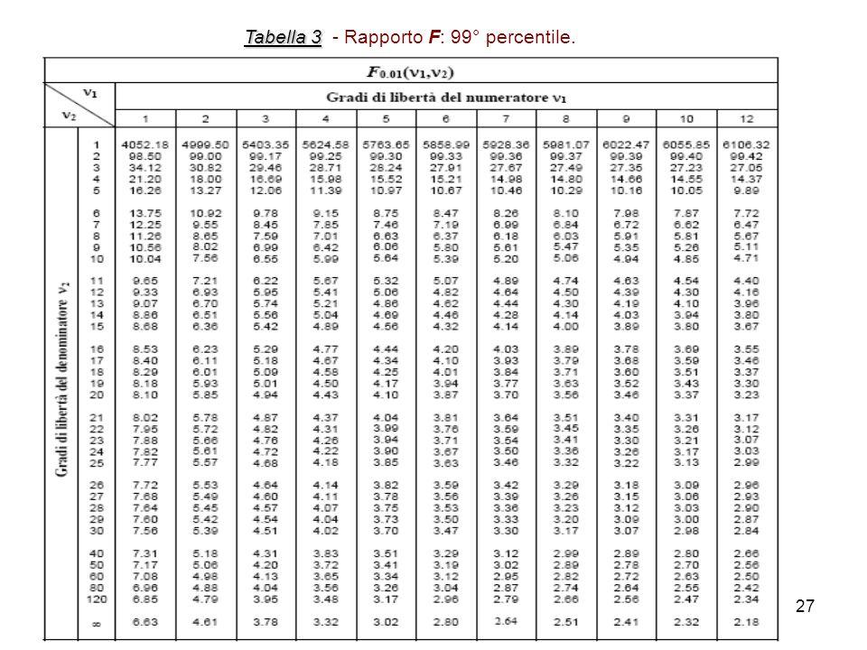 27 Tabella 3 Tabella 3 - Rapporto F: 99° percentile.