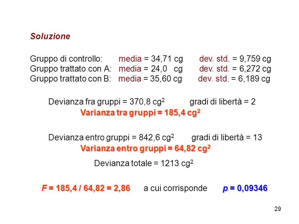 29 Soluzione Gruppo di controllo: media = 34,71 cg dev.