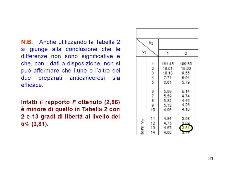 31 N.B. N.B. Anche utilizzando la Tabella 2 si giunge alla conclusione che le differenze non sono significative e che, con i dati a disposizione, non