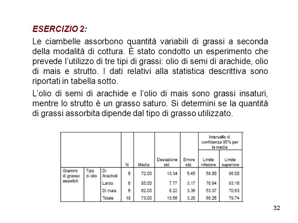 32 ESERCIZIO 2: Le ciambelle assorbono quantità variabili di grassi a seconda della modalità di cottura.