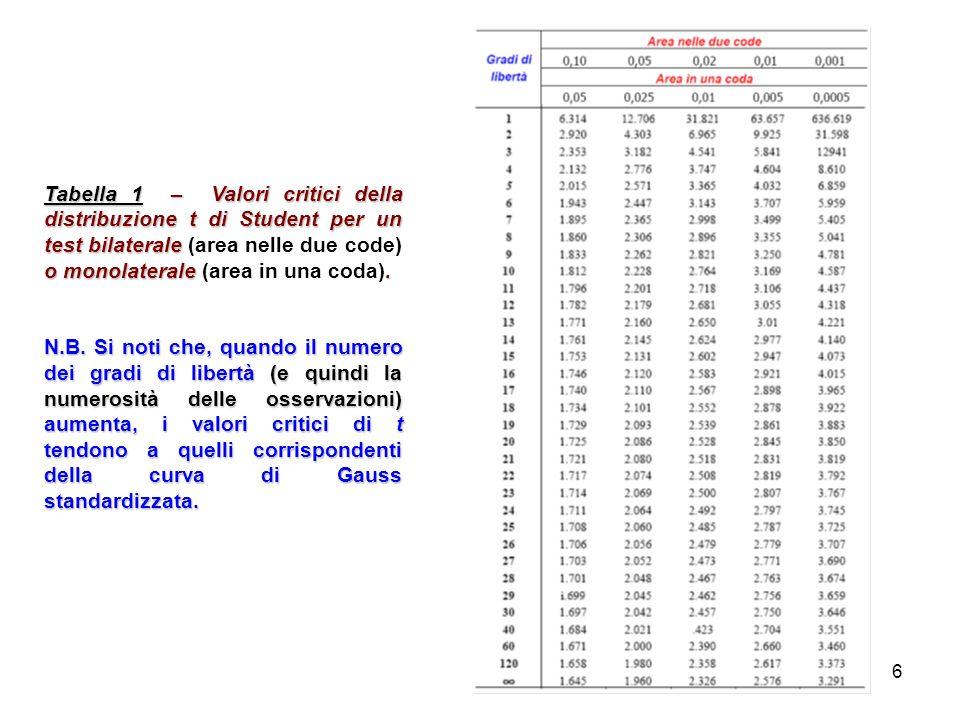 6 Tabella 1 – Valori critici della distribuzione t di Student per un test bilaterale o monolaterale.