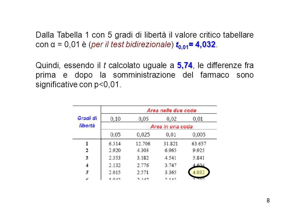 8 t 0,01 = 4,032 Dalla Tabella 1 con 5 gradi di libertà il valore critico tabellare con α = 0,01 è (per il test bidirezionale) t 0,01 = 4,032.