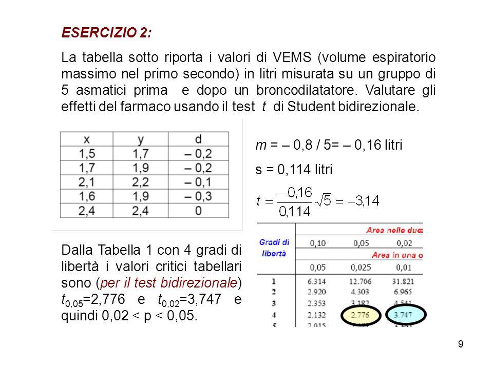 9 ESERCIZIO 2: La tabella sotto riporta i valori di VEMS (volume espiratorio massimo nel primo secondo) in litri misurata su un gruppo di 5 asmatici prima e dopo un broncodilatatore.