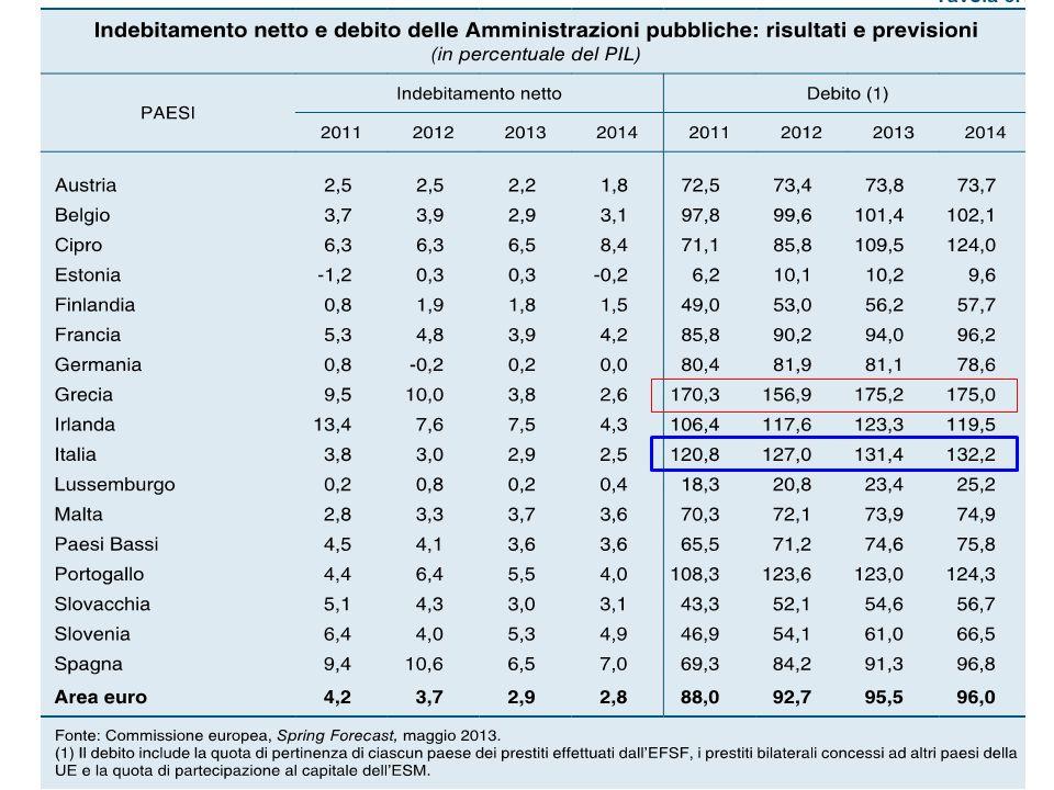 piano storico: situazione italiana non sembrerebbe così drammatica; rapporto era alto nel 1870 (96%) allunificazione, lo era ancora di più nel 1897 (120%) è sceso molto fino a raggiungere nel 1913, l80%, nel 1921 è ancora risalito (al 121%) per scendere al 61% nel 1927 e risalire ancora al 118% nel 1934.