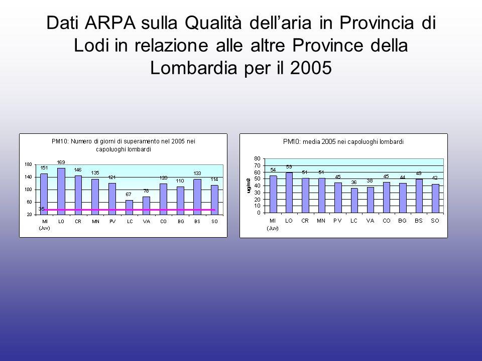 Dati ARPA sulla Qualità dellaria in Provincia di Lodi in relazione alle altre Province della Lombardia per il 2005