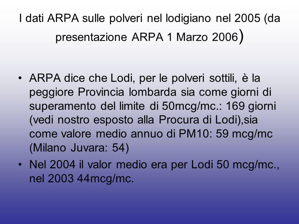 I dati ARPA sulle polveri nel lodigiano nel 2005 (da presentazione ARPA 1 Marzo 2006 ) ARPA dice che Lodi, per le polveri sottili, è la peggiore Provincia lombarda sia come giorni di superamento del limite di 50mcg/mc.: 169 giorni (vedi nostro esposto alla Procura di Lodi),sia come valore medio annuo di PM10: 59 mcg/mc (Milano Juvara: 54) Nel 2004 il valor medio era per Lodi 50 mcg/mc., nel 2003 44mcg/mc.