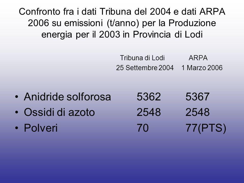 Confronto fra i dati Tribuna del 2004 e dati ARPA 2006 su emissioni (t/anno) per la Produzione energia per il 2003 in Provincia di Lodi Tribuna di Lod