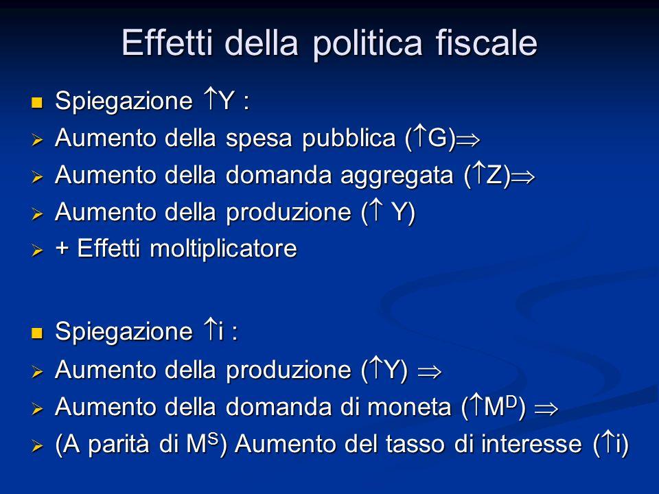 Spiegazione Y : Spiegazione Y : Aumento della spesa pubblica ( G) Aumento della spesa pubblica ( G) Aumento della domanda aggregata ( Z) Aumento della