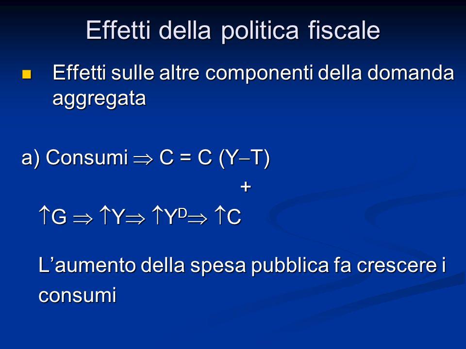 Effetti sulle altre componenti della domanda aggregata Effetti sulle altre componenti della domanda aggregata a) Consumi C = C (Y T) + G Y Y D C G Y Y