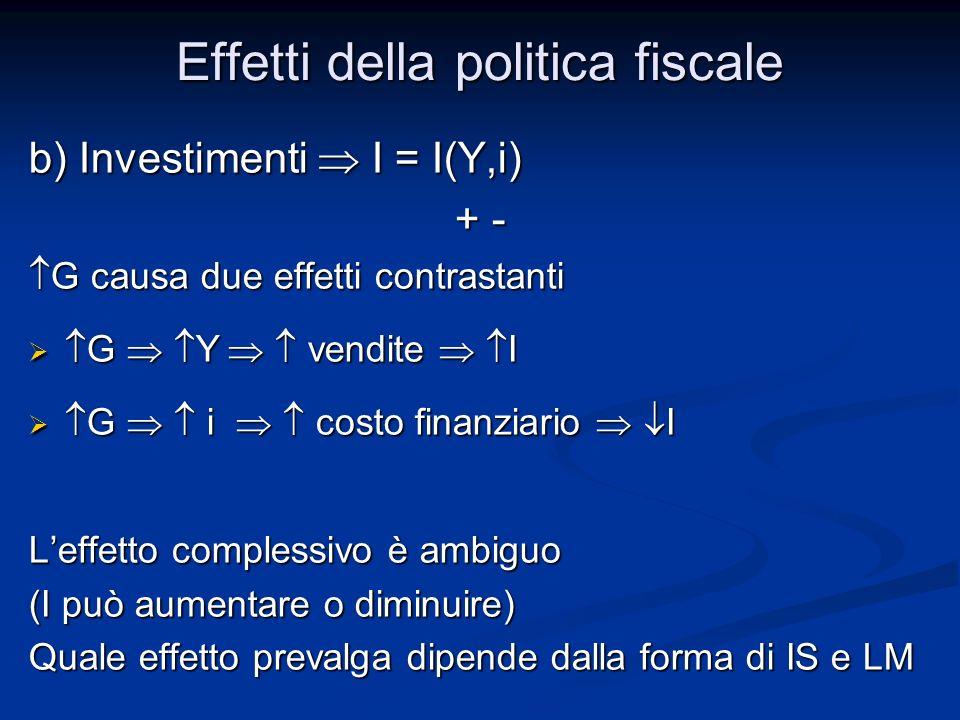 b) Investimenti I = I(Y,i) + - + - G causa due effetti contrastanti G causa due effetti contrastanti G Y vendite I G Y vendite I G i costo finanziario