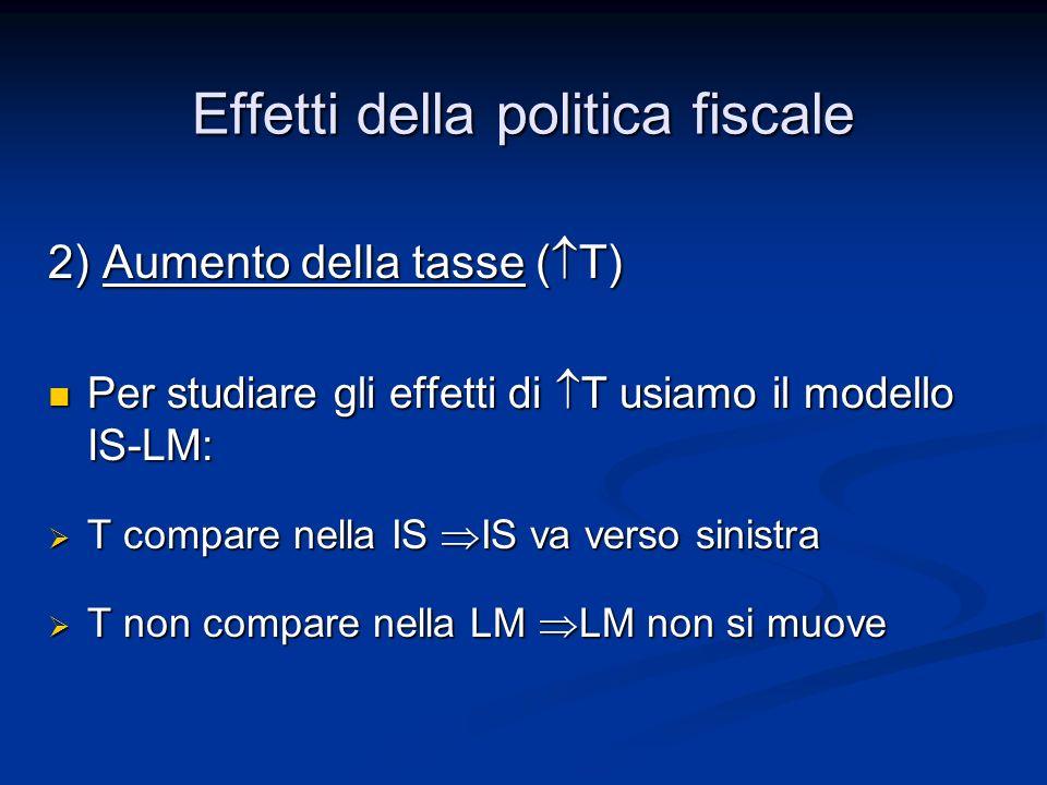 2) Aumento della tasse ( T) Per studiare gli effetti di T usiamo il modello IS-LM: Per studiare gli effetti di T usiamo il modello IS-LM: T compare ne