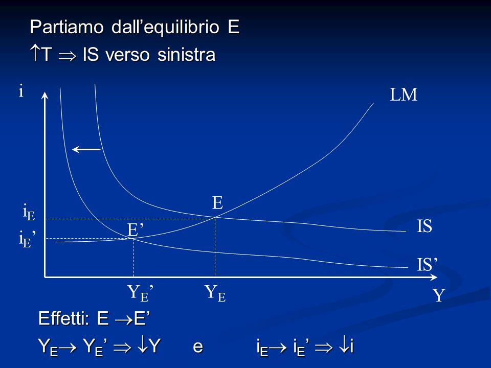 Partiamo dallequilibrio E T IS verso sinistra T IS verso sinistra Effetti: E E Y E Y E Y e i E i E i i Y IS LM YEYE Y E iEiE i E E E