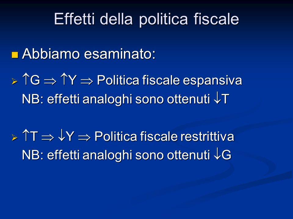 Abbiamo esaminato: Abbiamo esaminato: G Y Politica fiscale espansiva G Y Politica fiscale espansiva NB: effetti analoghi sono ottenuti T NB: effetti a