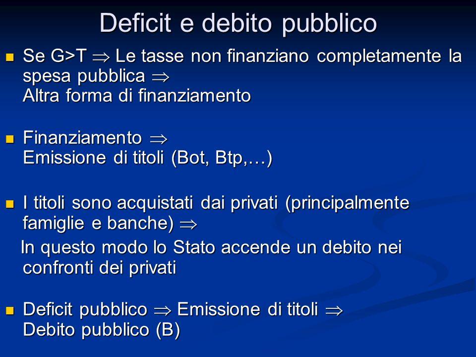 Se G>T Le tasse non finanziano completamente la spesa pubblica Altra forma di finanziamento Se G>T Le tasse non finanziano completamente la spesa pubb