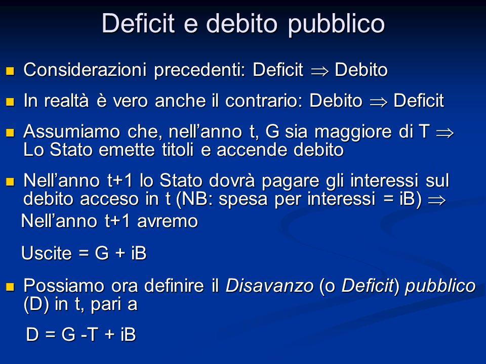 Considerazioni precedenti: Deficit Debito Considerazioni precedenti: Deficit Debito In realtà è vero anche il contrario: Debito Deficit In realtà è ve