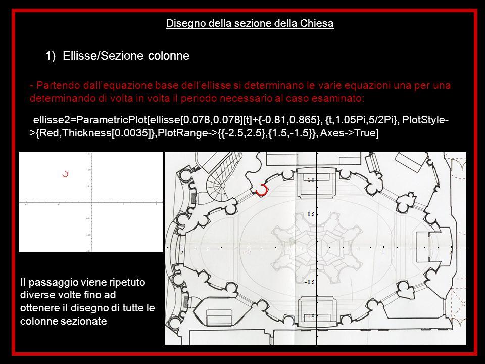 Disegno della sezione della Chiesa 1) Ellisse/Sezione colonne - Partendo dallequazione base dellellisse si determinano le varie equazioni una per una