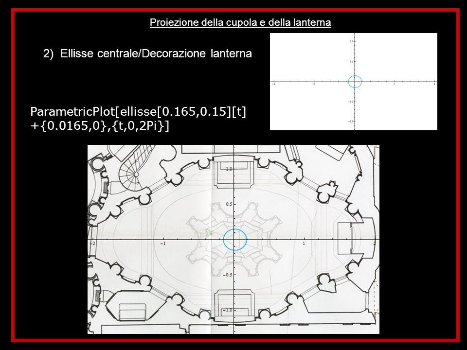 Disegno della sezione della Chiesa 1) Ellisse/Sezione colonne - Partendo dallequazione base dellellisse si determinano le varie equazioni una per una determinando di volta in volta il periodo necessario al caso esaminato: ellisse2=ParametricPlot[ellisse[0.078,0.078][t]+{-0.81,0.865}, {t,1.05Pi,5/2Pi}, PlotStyle- >{Red,Thickness[0.0035]},PlotRange->{{-2.5,2.5},{1.5,-1.5}}, Axes->True] Il passaggio viene ripetuto diverse volte fino ad ottenere il disegno di tutte le colonne sezionate