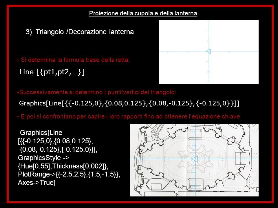 Proiezione della cupola e della lanterna 3) Ellissi /Composizione perimetro lanterna -Si determina lequazione dellellisse desiderata: ParametricPlot[ellisse[0.27,0.45][t]+{0,0.8}, {t,-7.2/10Pi,-2.8/10Pi}] -Utilizzo lo show per accertarmi che i tre elementi creati siano corretti Show[triangolo,ellisse2,ellisse1,cerchio1]