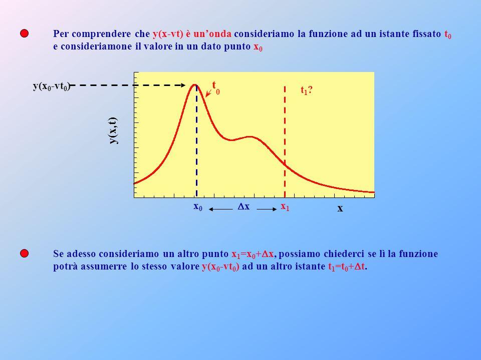 Per comprendere che y(x-vt) è unonda consideriamo la funzione ad un istante fissato t 0 e consideriamone il valore in un dato punto x 0 y(x,t) x t 0 y