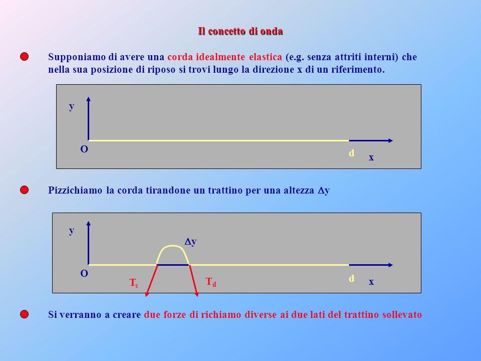 x y O d y Supponiamo di avere una corda idealmente elastica (e.g. senza attriti interni) che nella sua posizione di riposo si trovi lungo la direzione